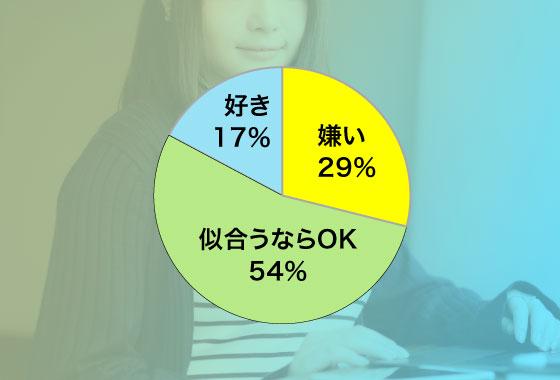 30代女子300人にアンケートを実施。その結果
